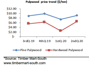 Cover photo for Pulpwood Prices in North Carolina Surged Back in the 2020 Second Quarter